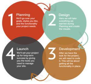 le fasi del processod i sviluppo dei siti web