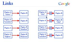 tipi di links motori di ricerca