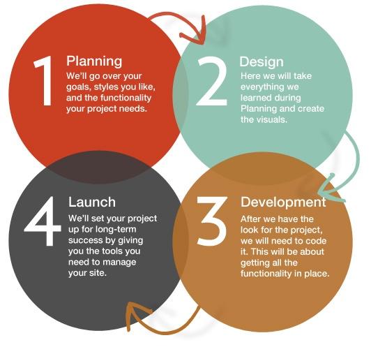 processo-sviluppo-siti-web