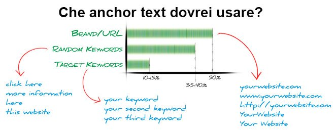 anchor-text-consigliati