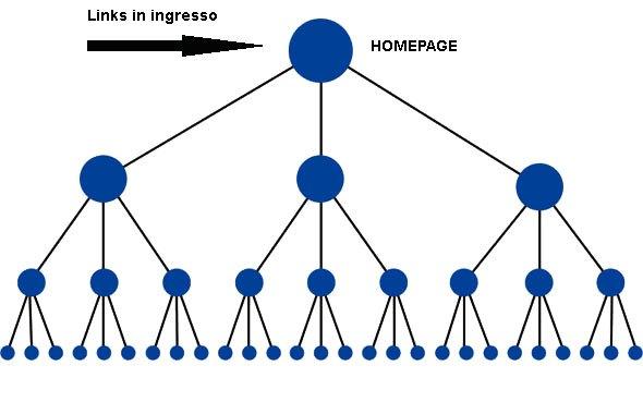 struttura-internal-links